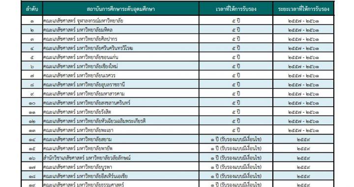 ปริญญาเภสัชศาสตร์บัณฑิตที่สภาเภสัชกรรมให้การรับรอง ประจำปีการศึกษา 2559